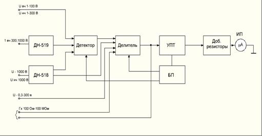 Рис.1.1 Структурная схема