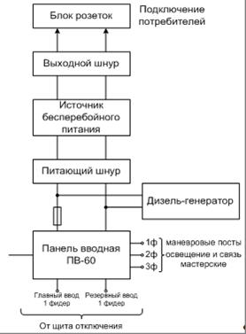 Структурная схема уст